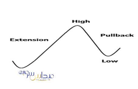 دو نوع پول بک که هر معاملهگر باید آن ها را بشناسد و چهار مرحله برای تائید آن جهت ورود به معامله در آن ها