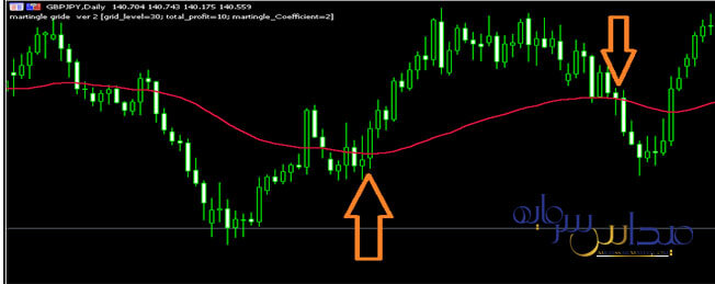 مثالی از استراتژی معاملاتی