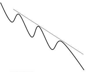چگونه با تفکر داینامیکی میتوان هم جهت با بازار بود؟
