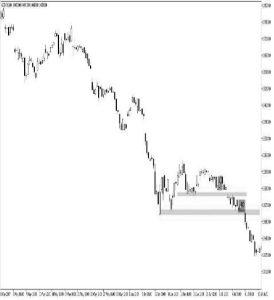 چگونه مارکت میکر(بزرگان بازار) معامله گران مبتدی را به دام می اندازند