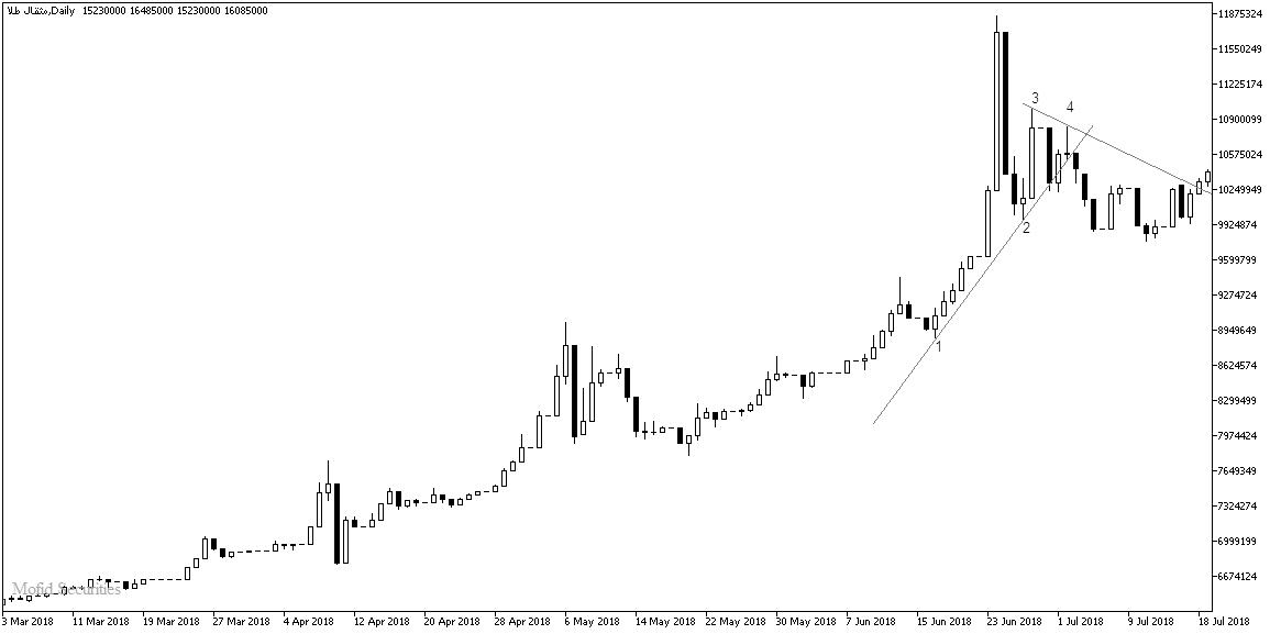 بازار افتی