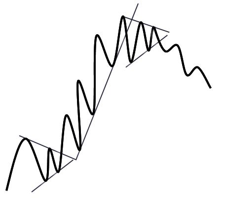 روند بازار _ انتهای روند