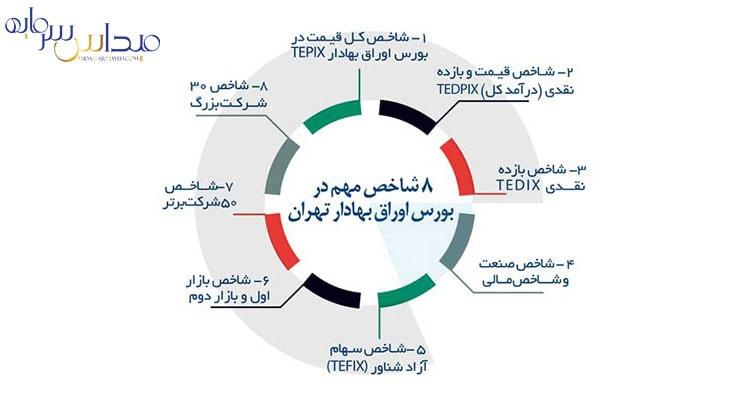 معرفی بورس اوراق بهادار تهران