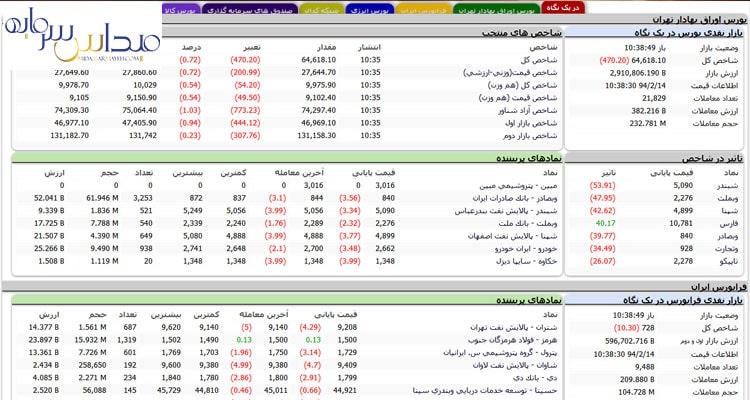 نمای بازار بورس