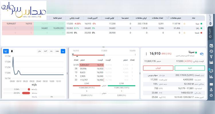 مقایسه کارگزاری مفید و آگاه ازنظر پنل کاربری