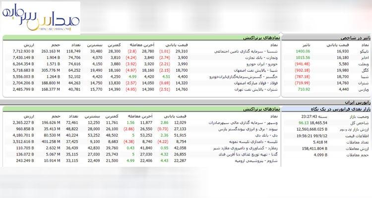 آموزش تابلو خوانی و شناسایی سهام برتر در بازار