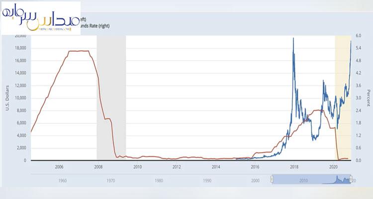 نمودار آبی بیت کوین است و نمودار قرمز نرخ بهره بینبانکی است که خود بانک مرکزی آن را مشخص میکند