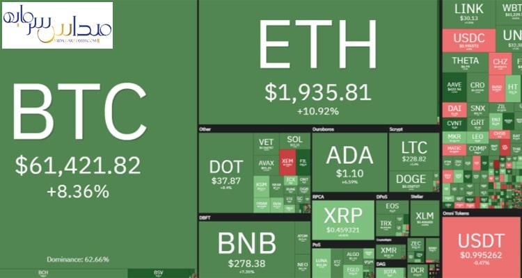 وضعیت دیگر بخشهای بازار