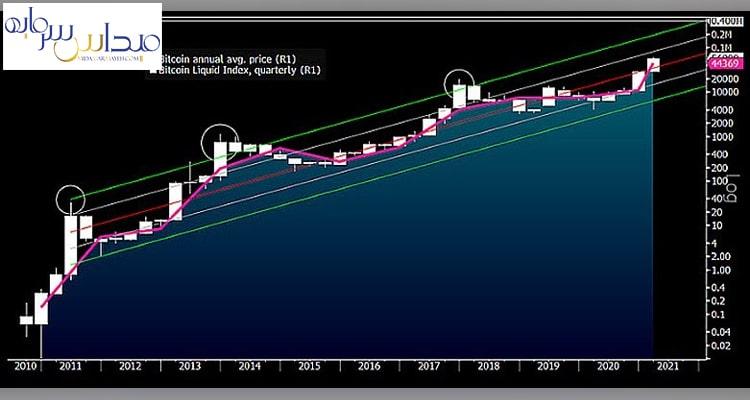 پتانسیل قیمت بیت کوین در سال 2021 چقدر است؟