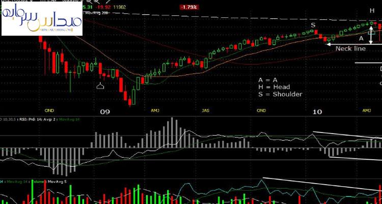 شروع سخت در بهترین روش برای تحلیل سهام
