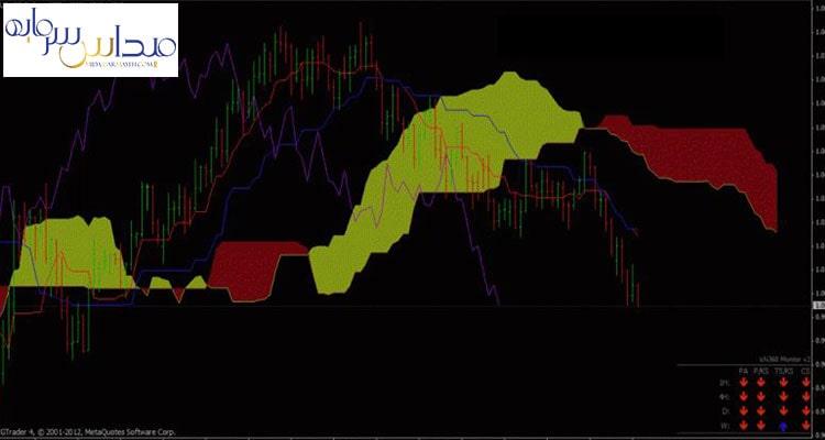 ایچیموکو چیست و مفهوم میانگین در بازار سرمایه