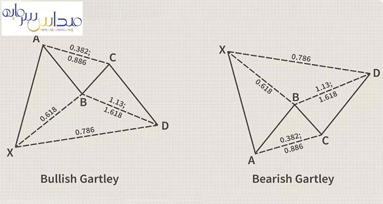 الگوهای هارمونیک چیست و چگونه در معاملات استفاده کنیم ؟