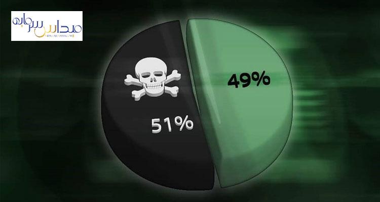 حمله 51 درصدی بلاک چین