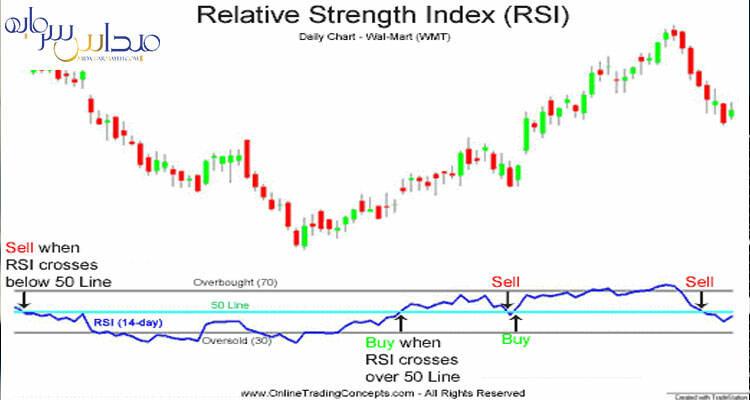 فیلتر rsi زیر 20 و بالای 80 به همراه سیگنال خرید و فروش