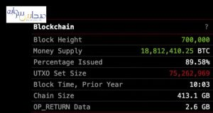 700 هزارمین بلاک بدین معنی است که شبکه بلاک چین بیت کوین تا به اینجا بیش از 700 هزار بلاک متصل به یک دیگر دارد.
